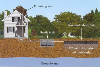 Septic tank sketch with house